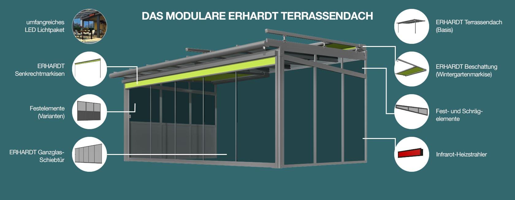 modulare Aufbau des ERHARDT Terrassendachs